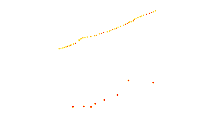 Pre and post transformed points compared in single figure