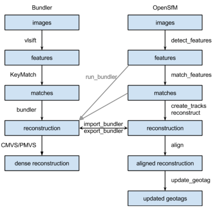 Schematic of workflow/interaction between ODM and OpenSfM
